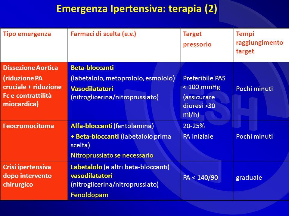 Emergenza Ipertensiva: terapia (2) Tipo emergenzaFarmaci di scelta (e.v.)Target pressorio Tempi raggiungimento target Dissezione Aortica (riduzione PA cruciale + riduzione Fc e contrattilità miocardica) Beta-bloccanti (labetalolo, metoprololo, esmololo) Vasodilatatori (nitroglicerina/nitroprussiato) Preferibile PAS < 100 mmHg (assicurare diuresi >30 ml/h) Pochi minuti FeocromocitomaAlfa-bloccanti (fentolamina) + Beta-bloccanti (labetalolo prima scelta) Nitroprussiato se necessario 20-25% PA inizialePochi minuti Crisi ipertensiva dopo intervento chirurgico Labetalolo (e altri beta-bloccanti) vasodilatatori (nitroglicerina/nitroprussiato) Fenoldopam PA < 140/90graduale