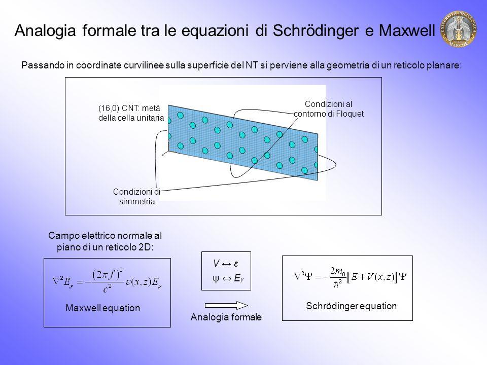 Analogia formale tra le equazioni di Schrödinger e Maxwell Schrödinger equation Passando in coordinate curvilinee sulla superficie del NT si perviene alla geometria di un reticolo planare: Maxwell equation Campo elettrico normale al piano di un reticolo 2D: V ε ψ E y Analogia formale Condizioni di simmetria Condizioni al contorno di Floquet (16,0) CNT: metà della cella unitaria