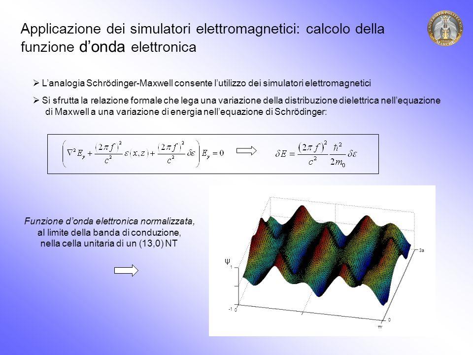 1 0 πrπr 0 3a ψ Applicazione dei simulatori elettromagnetici: calcolo della funzione donda elettronica Lanalogia Schrödinger-Maxwell consente lutilizzo dei simulatori elettromagnetici Si sfrutta la relazione formale che lega una variazione della distribuzione dielettrica nellequazione di Maxwell a una variazione di energia nellequazione di Schrödinger: Funzione donda elettronica normalizzata, al limite della banda di conduzione, nella cella unitaria di un (13,0) NT
