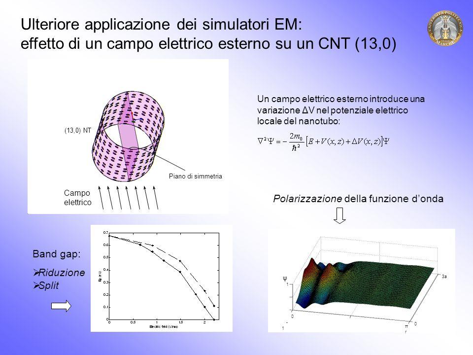 Campo elettrico Piano di simmetria (13,0) NT Un campo elettrico esterno introduce una variazione ΔV nel potenziale elettrico locale del nanotubo: Ulteriore applicazione dei simulatori EM: effetto di un campo elettrico esterno su un CNT (13,0) 1 - 1 0 πrπr 0 3a ψ Band gap: Riduzione Split Polarizzazione della funzione donda