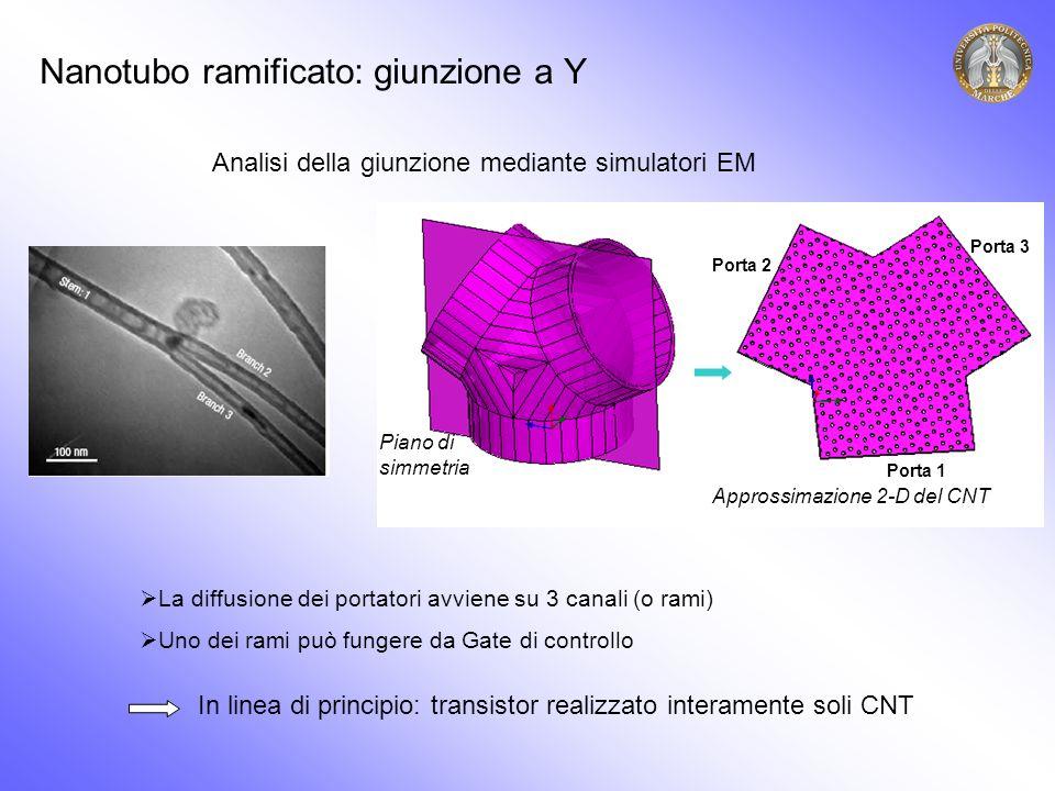 Nanotubo ramificato: giunzione a Y Piano di simmetria Approssimazione 2-D del CNT Porta 1 Porta 2 Porta 3 Analisi della giunzione mediante simulatori EM La diffusione dei portatori avviene su 3 canali (o rami) Uno dei rami può fungere da Gate di controllo In linea di principio: transistor realizzato interamente soli CNT