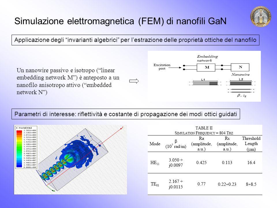 Un nanowire passivo e isotropo (linear embedding network M) è anteposto a un nanofilo anisotropo attivo (embedded network N) Simulazione elettromagnetica (FEM) di nanofili GaN Applicazione degli invarianti algebrici per lestrazione delle proprietà ottiche del nanofilo Parametri di interesse: riflettività e costante di propagazione dei modi ottici guidati