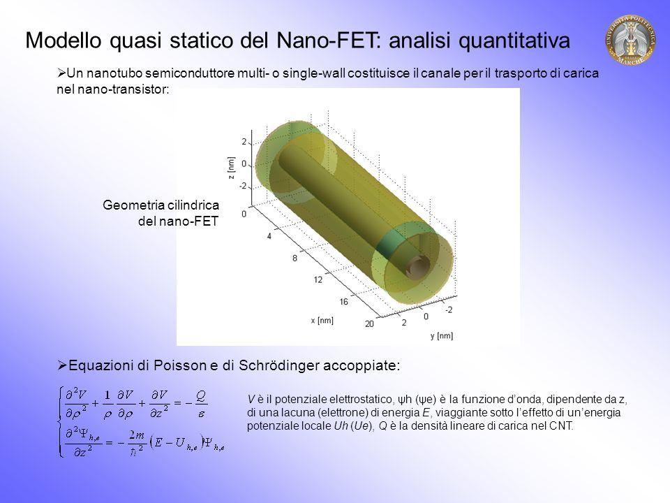 Risultati del sistema autoconsistente Poisson-Schrödinger 1)Potenziale lungo il CNTal variare della tensione di drain (Vgs=0.5V) 2)Densità lineare di carica lungo il CNT al variare della tensione di drain (Vgs=0.5V) 3) Esempio di probabilità di trasmissione elettronica (Vgs=0.5V e Vds=0.2&0.4V)