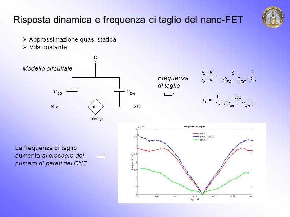C SG C DG G S D g m v gs Risposta dinamica e frequenza di taglio del nano-FET Approssimazione quasi statica Vds costante Modello circuitale Frequenza di taglio La frequenza di taglio aumenta al crescere del numero di pareti del CNT