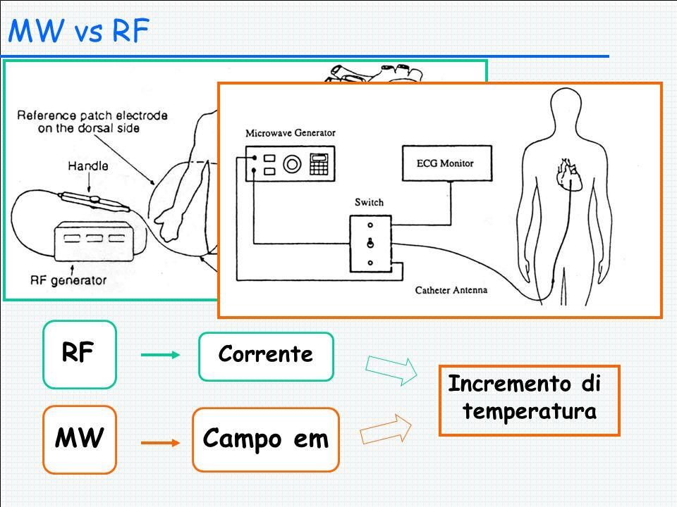 MW vs RF Corrente RF Campo em MW Incremento di temperatura