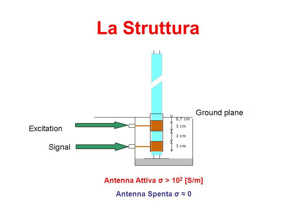 La Struttura Antenna Attiva σ > 10 2 [S/m] Antenna Spenta σ 0