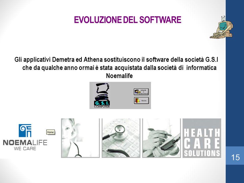 EVOLUZIONE DEL SOFTWARE Gli applicativi Demetra ed Athena sostituiscono il software della società G.S.I che da qualche anno ormai è stata acquistata d