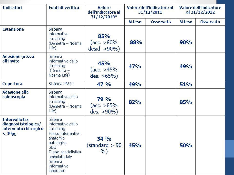 IndicatoriFonti di verificaValore dellindicatore al 31/12/2010* Valore dellindicatore al 31/12/2011 Valore dellindicatore al 31/12/2012 AttesoOsservat