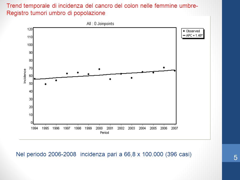 Trend temporale di incidenza del cancro del colon nelle femmine umbre- Registro tumori umbro di popolazione Nel periodo 2006-2008 incidenza pari a 66,