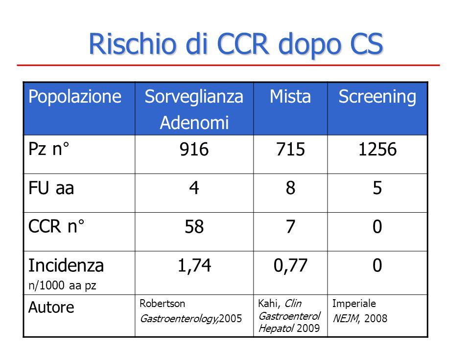 Rischio di CCR dopo CS PopolazioneSorveglianza Adenomi MistaScreening Pz n°9167151256 FU aa485 CCR n°5870 Incidenza n/1000 aa pz 1,740,770 Autore Robe