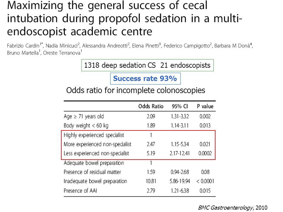 Odds ratio for incomplete colonoscopies BMC Gastroenterology, 2010 1318 deep sedation CS 21 endoscopists Success rate 93%