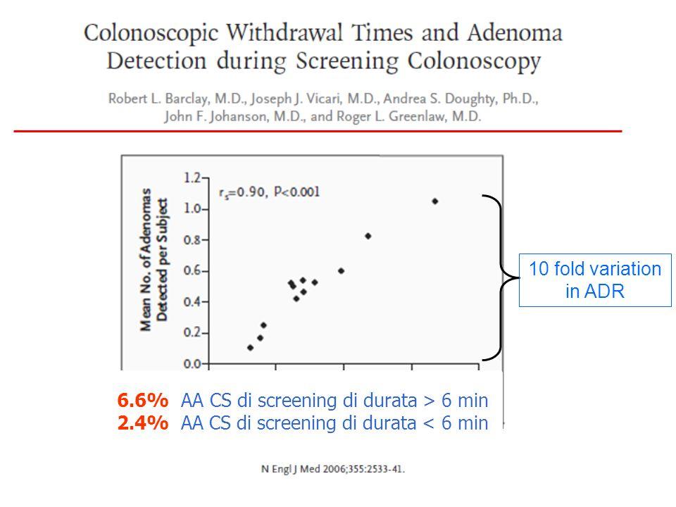10 fold variation in ADR 6.6% AA CS di screening di durata > 6 min 2.4% AA CS di screening di durata < 6 min