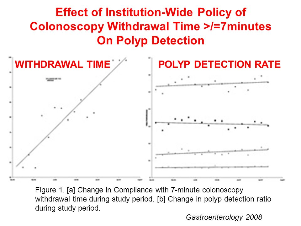 Figure 1. [a] Change in Compliance with 7-minute colonoscopy withdrawal time during study period. [b] Change in polyp detection ratio during study per