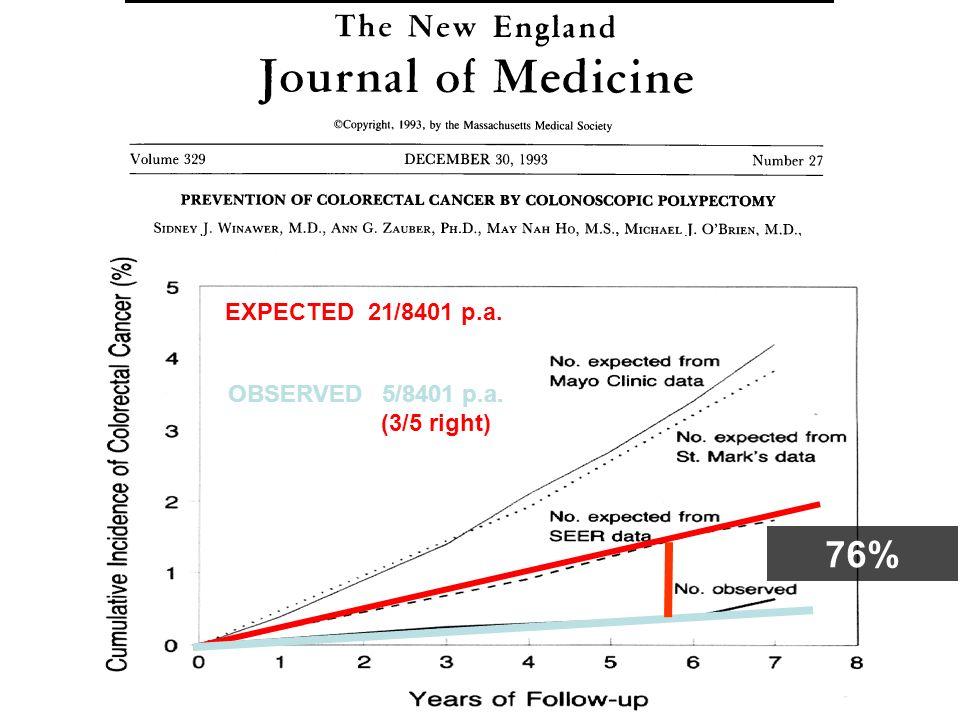 La colonscopia La colonscopia Sensibilità e specificità elevate Esame unico per diagnosi e terapia Previene > 80% delle neoplasie (stima) Protegge per dieci anni Riduce lincidenza di cancro colorettale nel 77% in pazienti con polipi adenomatosi Imperiale, NEJM 2000 Vantaggi