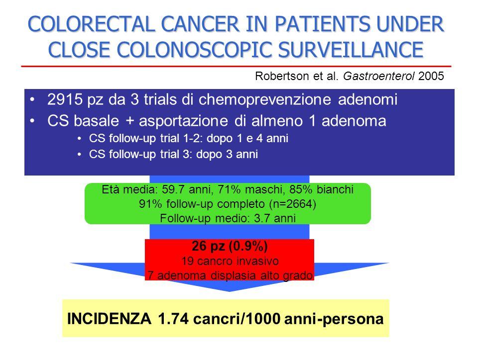 COLORECTAL CANCER IN PATIENTS UNDER CLOSE COLONOSCOPIC SURVEILLANCE Età avanzata Storia di adenomi multipli Robertson et al.