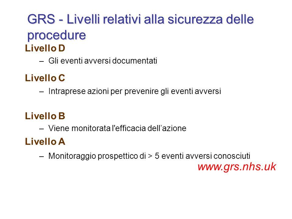 GRS - Livelli relativi alla sicurezza delle procedure Livello D –Gli eventi avversi documentati Livello C –Intraprese azioni per prevenire gli eventi