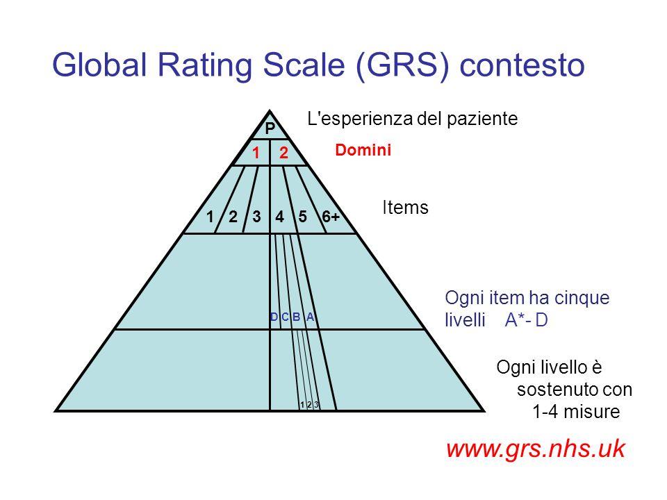 D C B A 1 2 3 4 5 6+ Items Ogni item ha cinque livelli A*- D Ogni livello è sostenuto con 1-4 misure 1 2 3 Global Rating Scale (GRS) contesto L'esperi