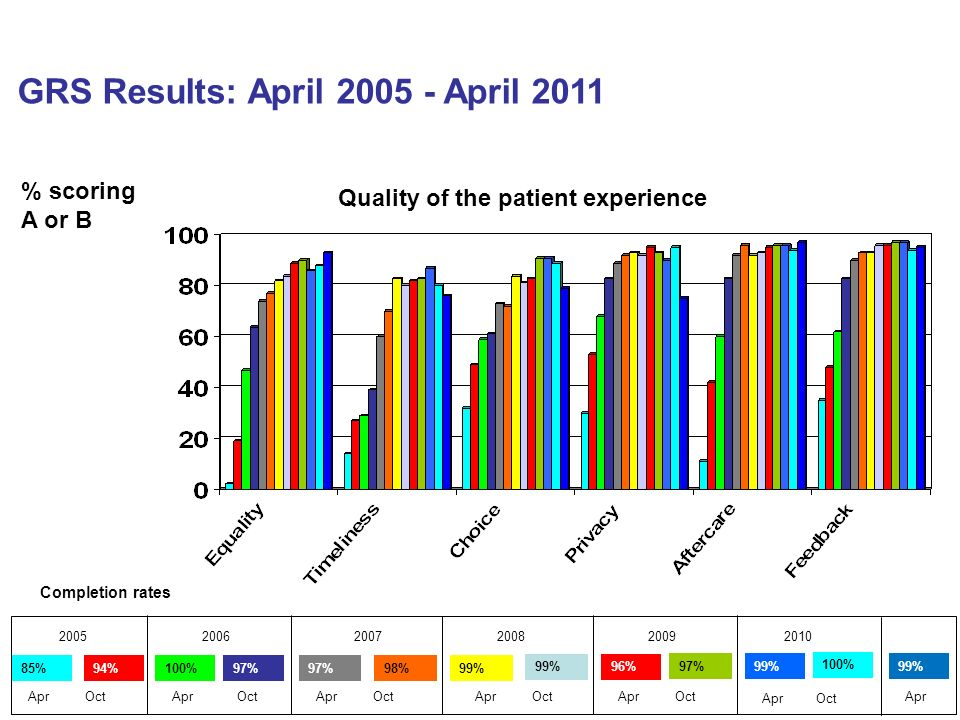 GRS Results: April 2005 - April 2011 % scoring A or B Quality of the patient experience Completion rates 85%94%100%97% 98% 99% 96% 2005 Apr Oct 200620