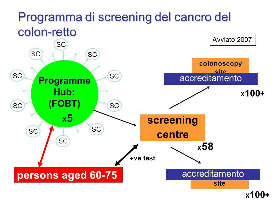 Programma di screening del cancro del colon-retto SC Programme Hub: (FOBT) colonoscopy site persons aged 60-75 screening centre x 58 x5x5 X 100 + +ve