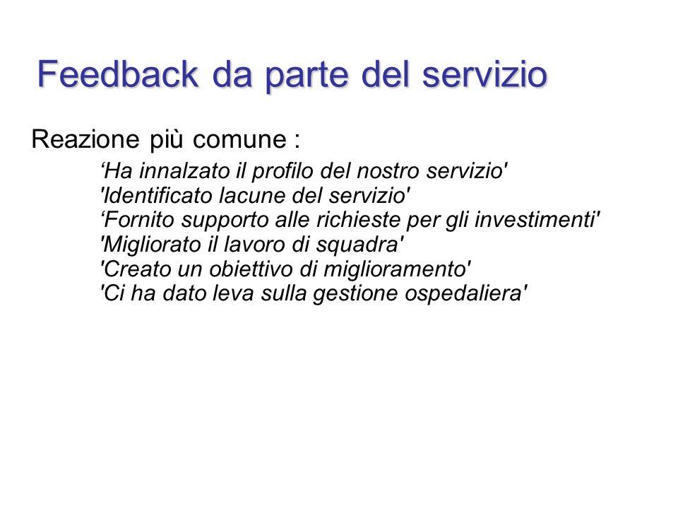 Reazione più comune : Ha innalzato il profilo del nostro servizio' 'Identificato lacune del servizio' Fornito supporto alle richieste per gli investim