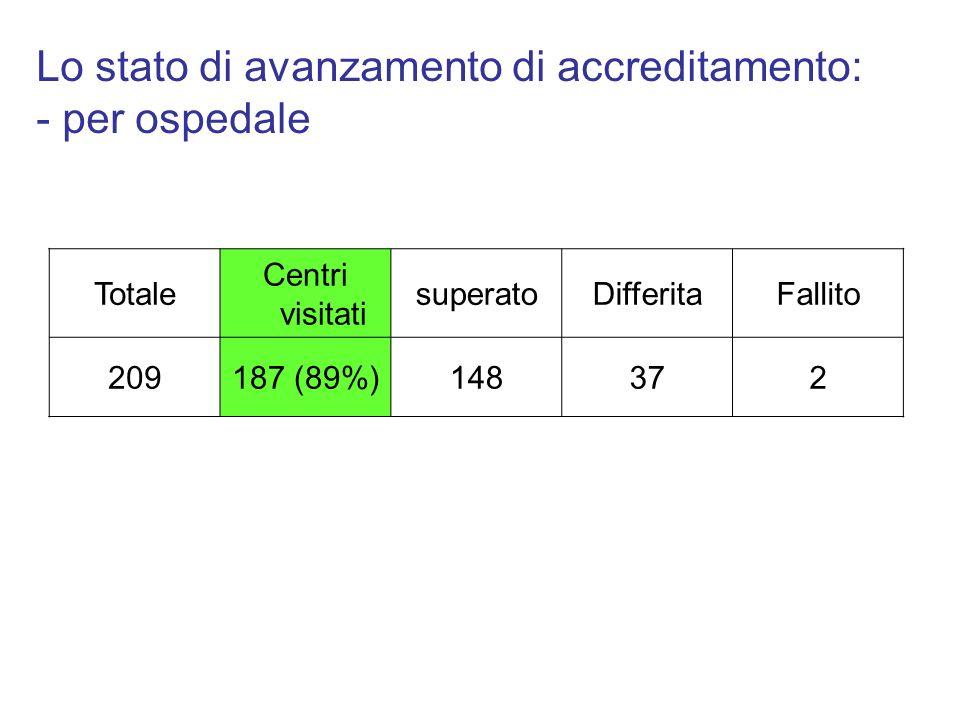 Totale Centri visitati superatoDifferitaFallito 209187 (89%)148372 Lo stato di avanzamento di accreditamento: - per ospedale
