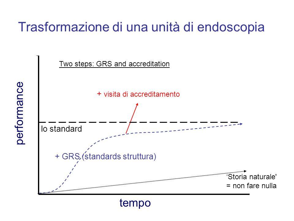 performance Trasformazione di una unità di endoscopia tempo + GRS (standards struttura) + visita di accreditamento Storia naturale' = non fare nulla l