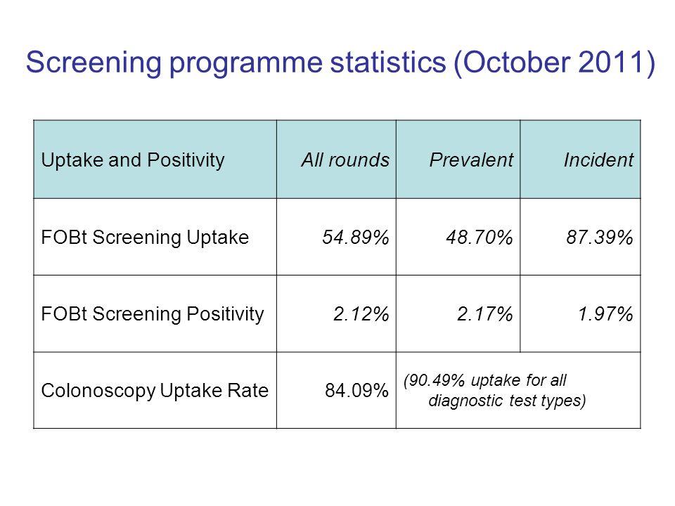 Uptake and PositivityAll roundsPrevalentIncident FOBt Screening Uptake54.89%48.70%87.39% FOBt Screening Positivity2.12%2.17%1.97% Colonoscopy Uptake R