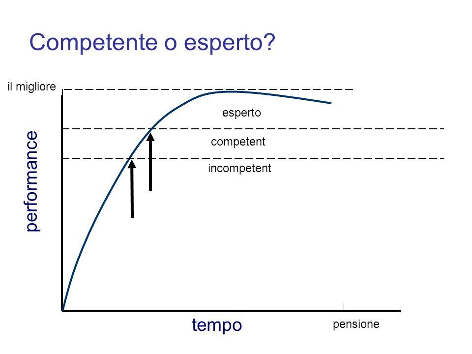 performance pensione Competente o esperto? esperto incompetent tempo il migliore competent