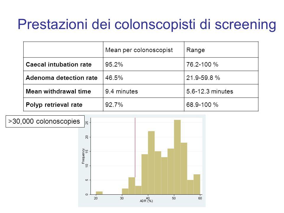 Prestazioni dei colonscopisti di screening Mean per colonoscopistRange Caecal intubation rate95.2%76.2-100 % Adenoma detection rate46.5%21.9-59.8 % Me