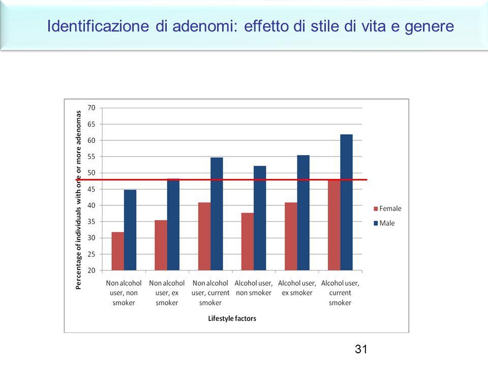 31 Identificazione di adenomi: effetto di stile di vita e genere