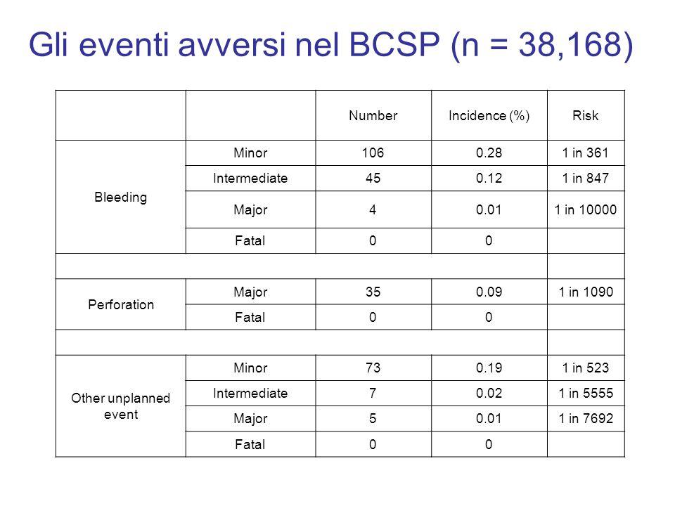 Gli eventi avversi nel BCSP (n = 38,168) NumberIncidence (%)Risk Bleeding Minor1060.281 in 361 Intermediate450.121 in 847 Major40.011 in 10000 Fatal00