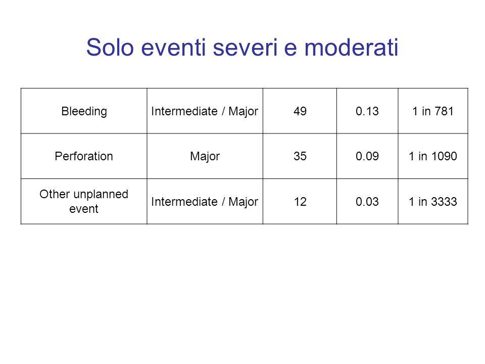 Solo eventi severi e moderati BleedingIntermediate / Major490.131 in 781 PerforationMajor350.091 in 1090 Other unplanned event Intermediate / Major120