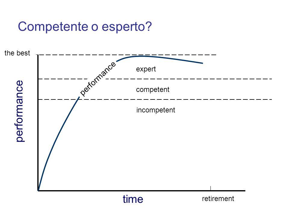 performance retirement Competente o esperto? expert incompetent time competent the best performance