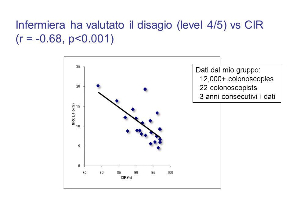 Infermiera ha valutato il disagio (level 4/5) vs CIR (r = -0.68, p<0.001) Dati dal mio gruppo: 12,000+ colonoscopies 22 colonoscopists 3 anni consecut