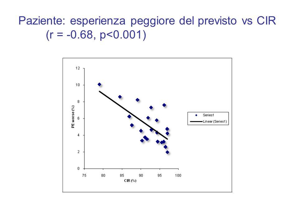 Paziente: esperienza peggiore del previsto vs CIR (r = -0.68, p<0.001)