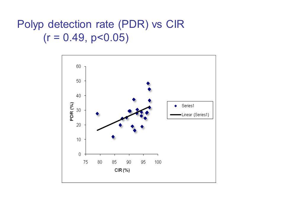 Polyp detection rate (PDR) vs CIR (r = 0.49, p<0.05)