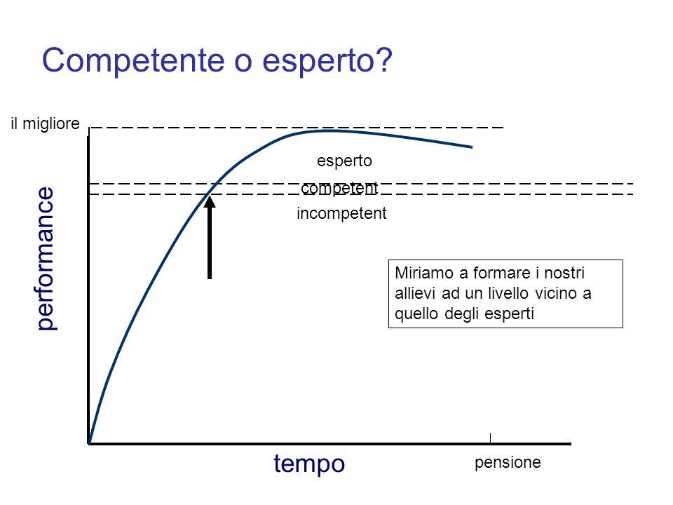 performance pensione Competente o esperto? esperto incompetent tempo il migliore competent Miriamo a formare i nostri allievi ad un livello vicino a q