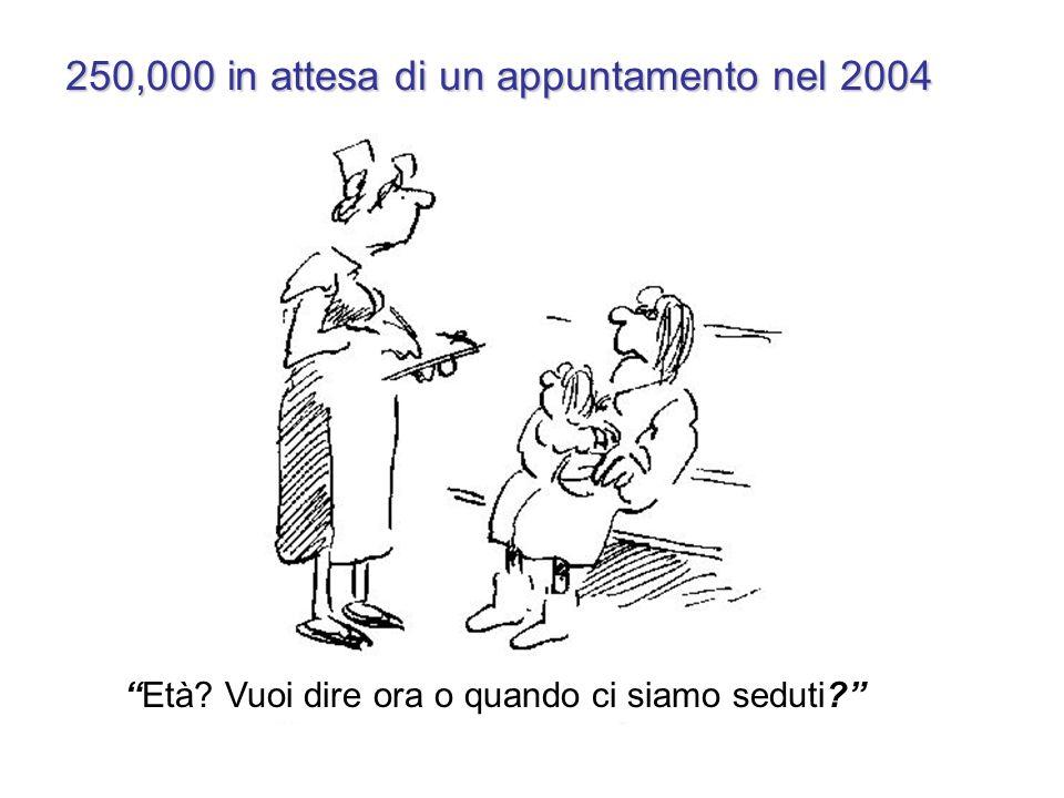250,000 in attesa di un appuntamento nel 2004 Età? Vuoi dire ora o quando ci siamo seduti?