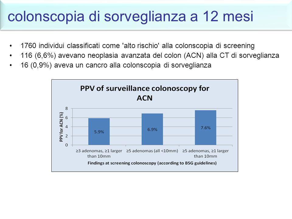 colonscopia di sorveglianza a 12 mesi 1760 individui classificati come 'alto rischio' alla colonscopia di screening 116 (6,6%) avevano neoplasia avanz
