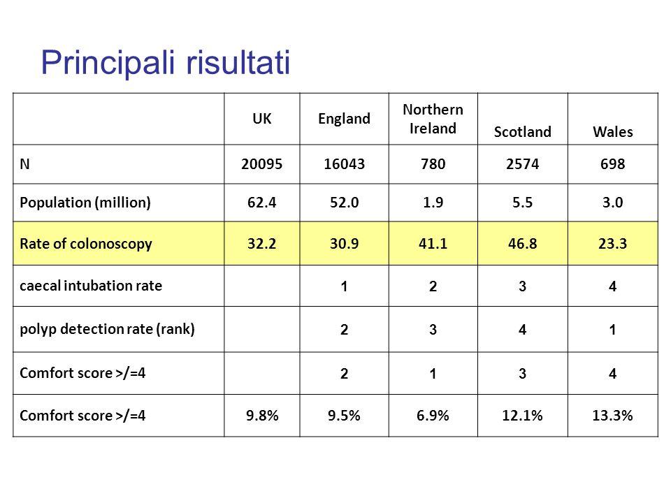 UKEngland Northern Ireland ScotlandWales N20095160437802574698 Population (million)62.452.01.95.53.0 Rate of colonoscopy32.230.941.146.823.3 caecal in