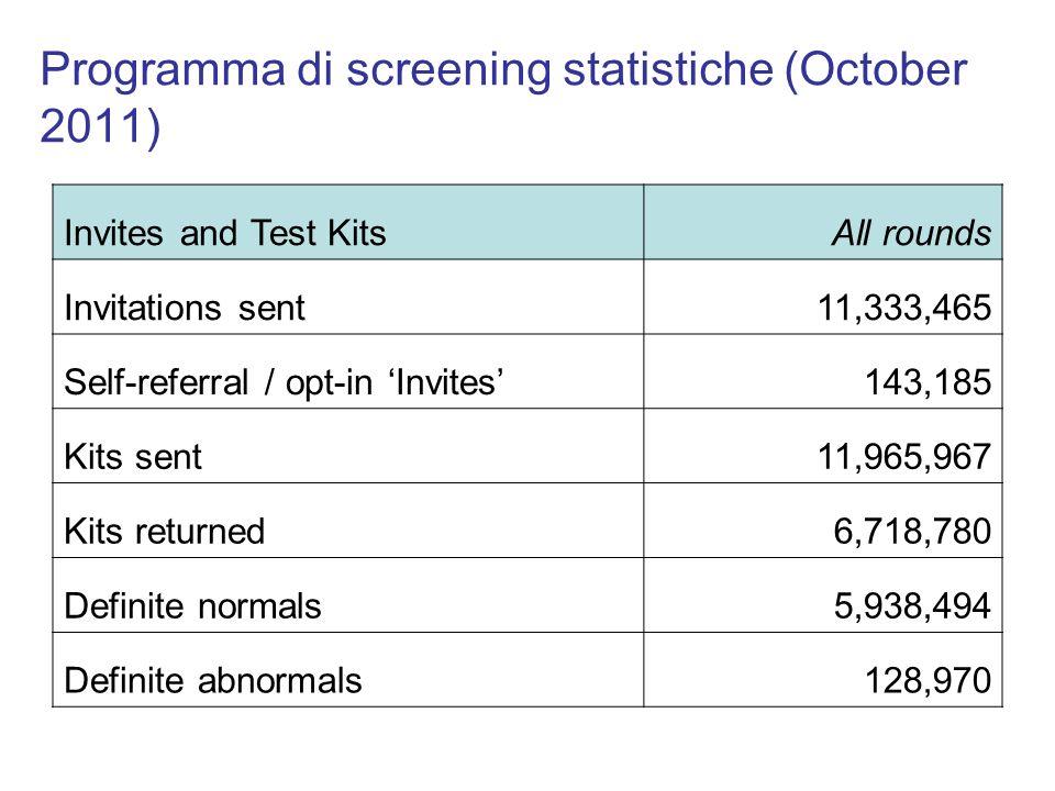 Programma di screening statistiche (October 2011) Invites and Test KitsAll rounds Invitations sent11,333,465 Self-referral / opt-in Invites143,185 Kit