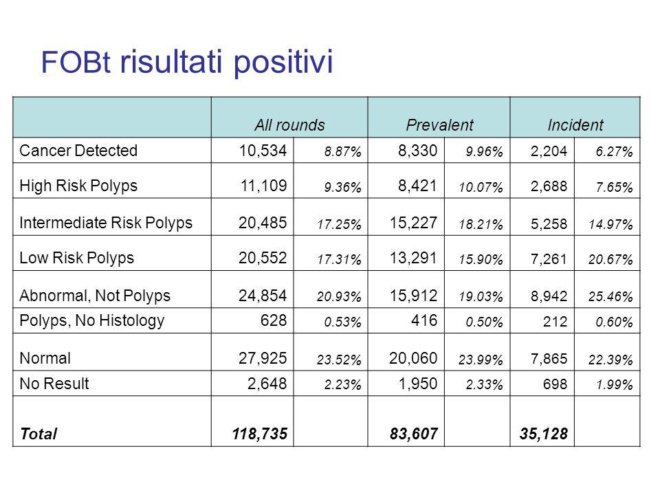 FOBt risultati positivi All roundsPrevalentIncident Cancer Detected10,534 8.87% 8,330 9.96% 2,204 6.27% High Risk Polyps11,109 9.36% 8,421 10.07% 2,68