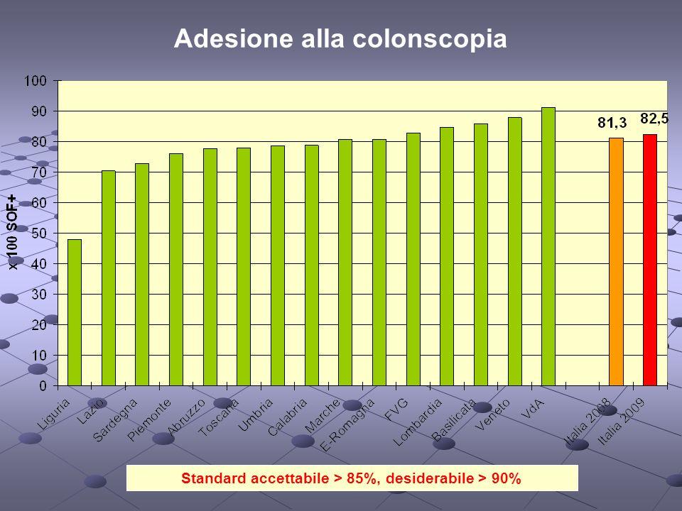 Standard accettabile > 85%, desiderabile > 90% Adesione alla colonscopia