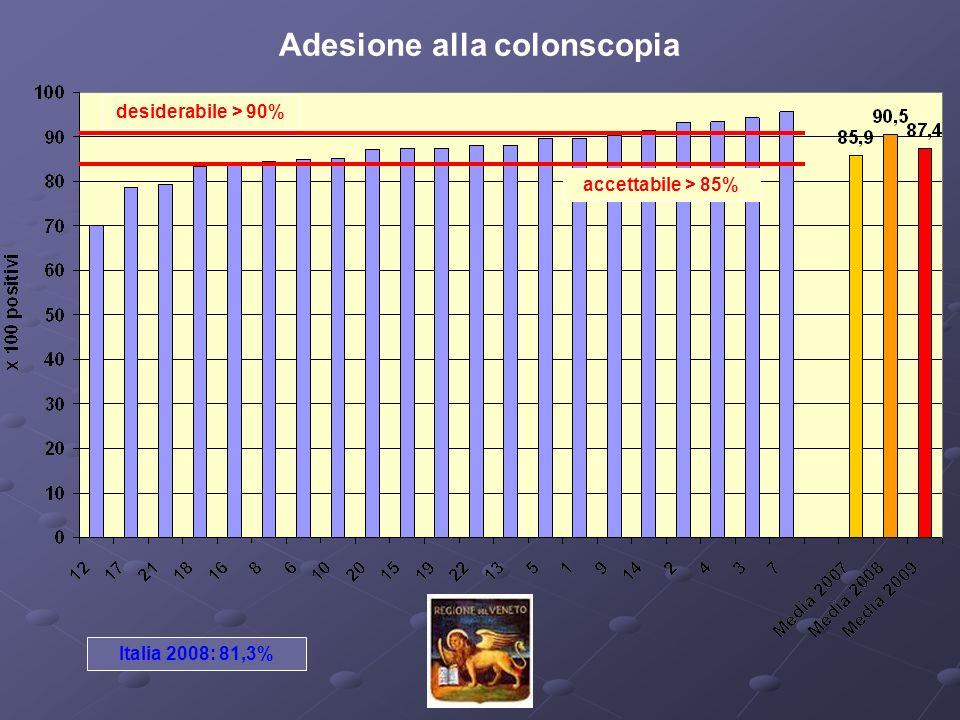 Adesione alla colonscopia accettabile > 85% desiderabile > 90% Italia 2008: 81,3%