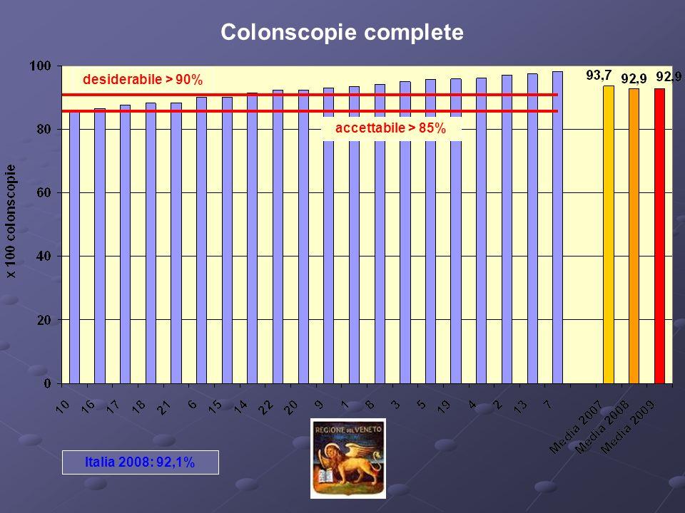 Colonscopie complete desiderabile > 90% accettabile > 85% Italia 2008: 92,1%
