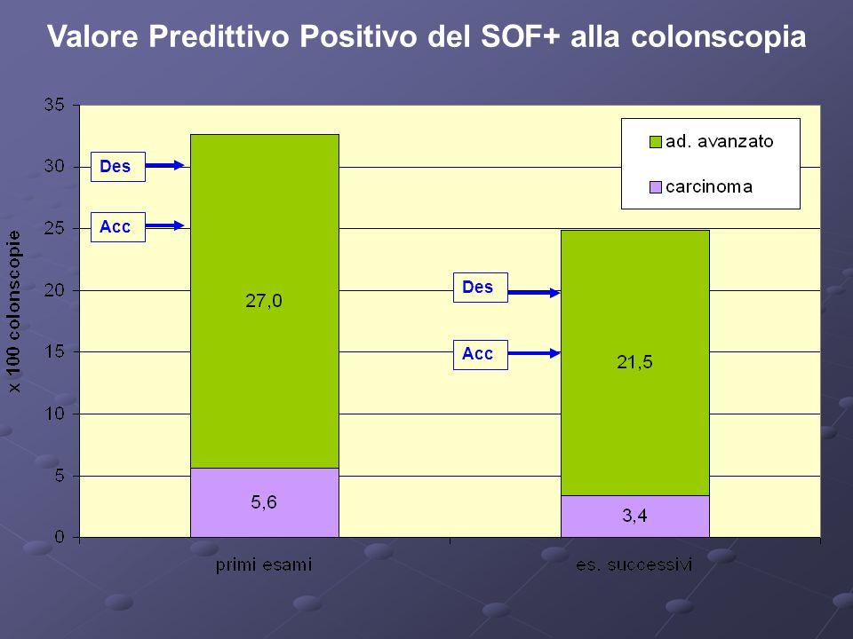 Des Acc Valore Predittivo Positivo del SOF+ alla colonscopia