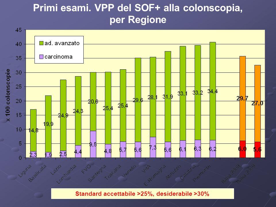 Standard accettabile >25%, desiderabile >30% Primi esami. VPP del SOF+ alla colonscopia, per Regione