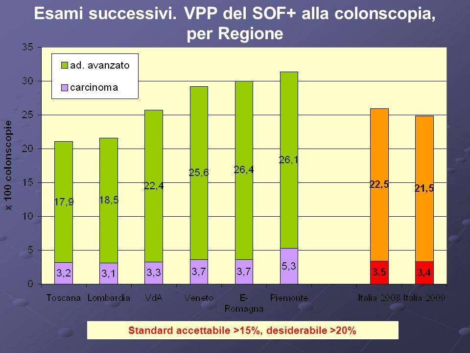 Standard accettabile >15%, desiderabile >20% Esami successivi. VPP del SOF+ alla colonscopia, per Regione