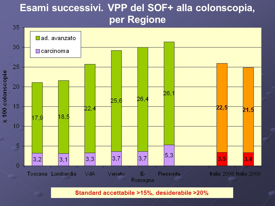 Standard accettabile >15%, desiderabile >20% Esami successivi.