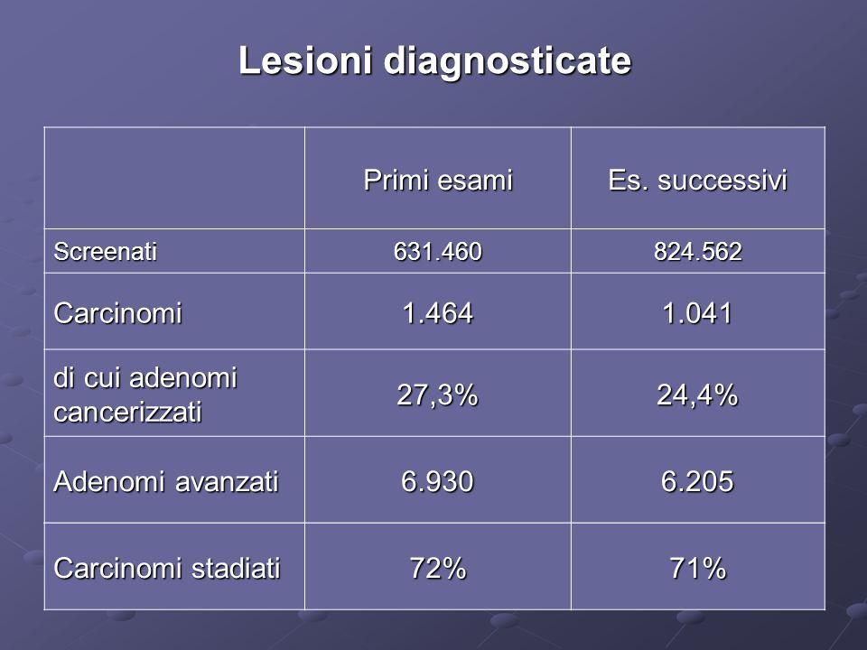 Lesioni diagnosticate Primi esami Es.